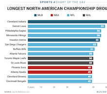 The fans of the Cleveland Indians and Detroit Lions have the longest championship droughts