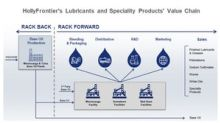 Is HFC's Lubricants and Specialty Products Segment Expanding?
