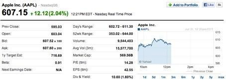 Could AAPL split in a move toward Dow? Bernstein analyst thinks it will