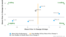 DSW, Inc. breached its 50 day moving average in a Bearish Manner : DSW-US : October 13, 2017
