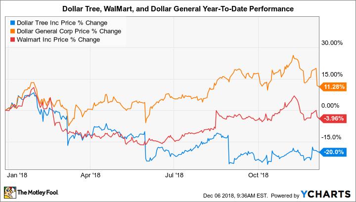 Dollar Tree Inc. Stock Price (DLTR) | Barron's