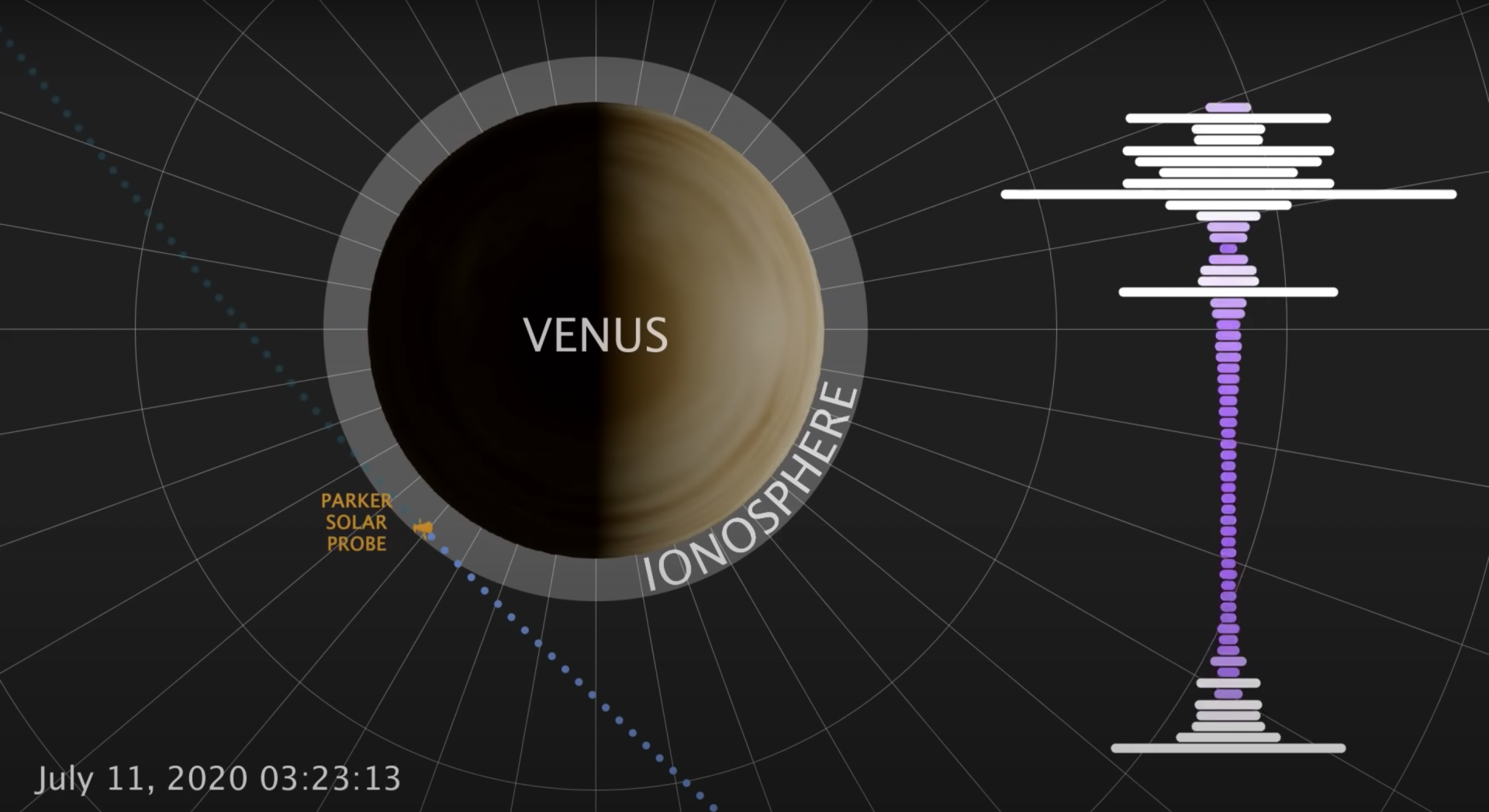 NASA Space Probe Detects Radio Emissions Coming from Venus - Yahoo Lifestyle