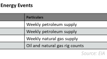 Key Energy Events for the Week Starting on January 28