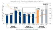 Capstone Reports Third Quarter 2020 Results; Lowest Quarterly Costs on Record for Cozamin Mine