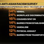 More than a third of Asian Americans have been victims of verbal abuse amid pandemic