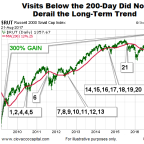 How Concerning Are These 7 Bad Signs For Stocks?