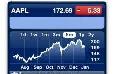 Apple stock help drive mutual fund returns