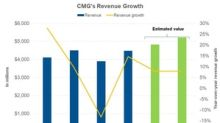 Chipotle: Analysts' Revenue Expectations in 2019