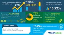 COVID-19 Impacts: Cannabis-infused Edible Products Market will Accelerate at a CAGR of over 22% through 2020-2024 | Growing Social Acceptance of Cannabis to Boost Growth | Technavio