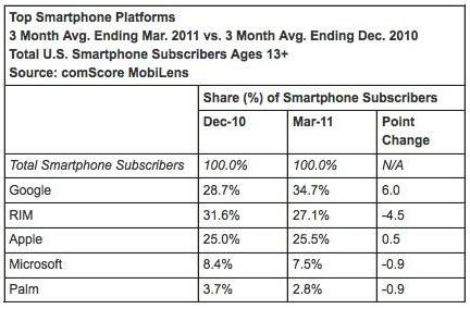 Comscore report finds widening Android lead in US smartphone market, largely at RIM's expense