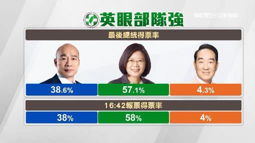 選舉最後的得票比例與「英眼部隊」報出的比例差不多。
