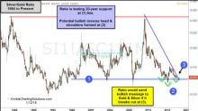 A Potential Monster Bullish Pattern Is Forming In Gold & Silver (GLD)