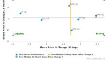 Rayonier, Inc. breached its 50 day moving average in a Bearish Manner : RYN-US : August 11, 2017