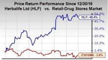 Have You Noticed Potential in Herbalife? Stock Adds 48% YTD