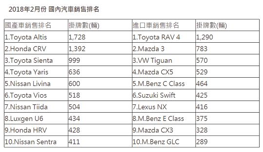 2018年2月份 國內汽車銷售排名