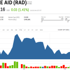 Rite Aid gains after Albertsons agrees to the buy the drugstore chain (RAD)
