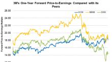 Is 3M's Valuation Still Higher than Its Peers?