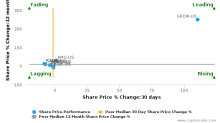 Westwood Holdings Group, Inc. breached its 50 day moving average in a Bearish Manner : WHG-US : November 28, 2017