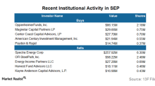 How Institutional Activity in Spectra Energy Trended in 4Q17