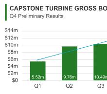 Capstone Turbine Reports Certain Preliminary Unaudited 4th Quarter Results