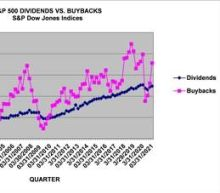 Q1 2021 S&P 500 Buybacks Double their Post-Covid Low; Companies repurchased 36.5% more shares than in Q4 2020