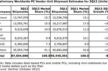 Gartner and IDC: PC shipments tumbled over 8 percent in Q3, only ASUS and Lenovo escaped unhurt