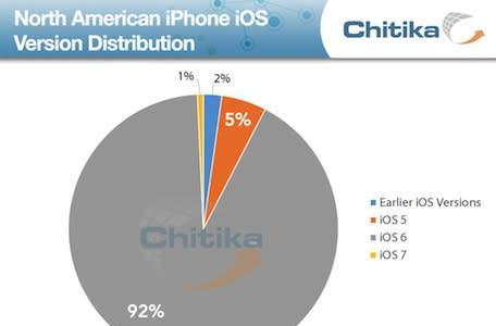 Chitika's look at Apple OS adoption on the eve of a product launch