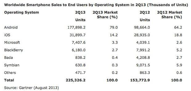Gartner: Android gained five percent at the expense of iOS in Q2, Samsung jumped 9 percent