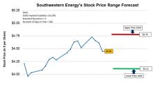 Southwestern Energy's Trading Range Forecast for the Next 7 Days
