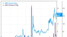 5 Stocks Near 52-Week Highs
