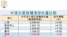 港今年貨櫃吞吐恐降15%