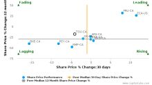 Tourmaline Oil Corp. breached its 50 day moving average in a Bearish Manner : TOU-CA : August 3, 2017