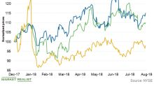 EOG Resources Is the Second Least Volatile E&P Stock