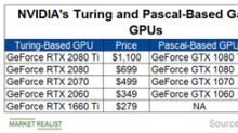 NVIDIA Launches Mid-Range Turing GPUs to Boost Gaming Revenue