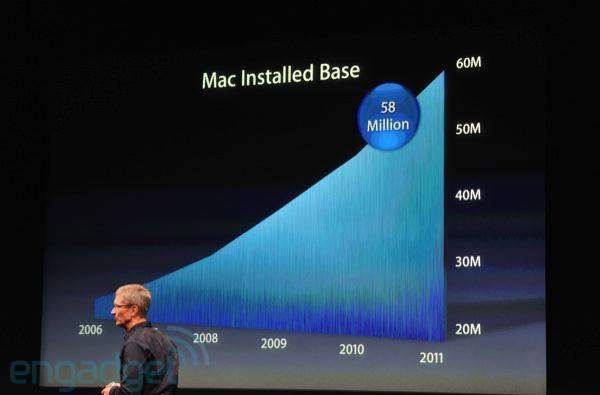 Tim Cook: Macbook Pro and iMac are the best selling notebook and desktop in the US