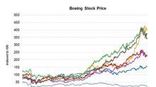 Boeing Stock Declines despite Order Win