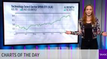 TODAY'S CHARTS: Tech pushes for a rebound; Sears surprises investors