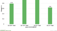US Dollar Index and Bonds Are Lower Early on June 6