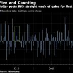Stocks, Dollar Jump as China Trade Tensions Cool: Markets Wrap