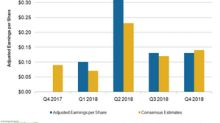 How Did Coty's Bottom Line Look in Fiscal 2018?