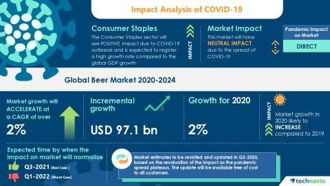 Beer Market To Grow By 97 1 Bn In 2020 Anheuser Busch Inbev Sa Nv Asahi Group Holdings Ltd And The Boston Beer Co Inc Emerge As Key Contributors To Growth Technavio