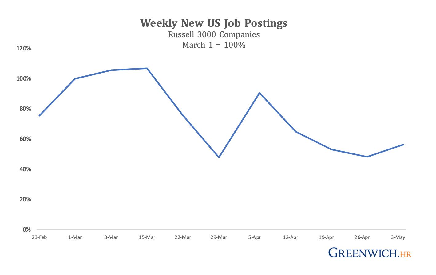Russell 3000 Job Demand Continues Decline In April