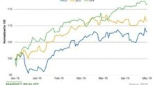 Dominion Energy: Analysts' Views and Target Price