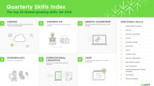 Upwork releases latest Skills Index, ranking the 20 fastest-growing skills for freelancers