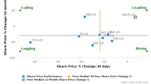KNOT Offshore Partners LP breached its 50 day moving average in a Bullish Manner : KNOP-US : June 13, 2017