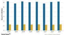 What's Expected of Novartis's Sandoz Segment in 4Q17?
