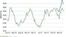 Urea Prices Fell Last Week