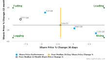 Dignity Plc breached its 50 day moving average in a Bearish Manner : DTY-GB : March 9, 2017