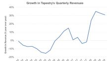 Here's What Drove Tapestry's Q4 Top-Line Beat