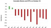 Cannabis Stocks Slid ahead of Cannabis Legalization in Canada